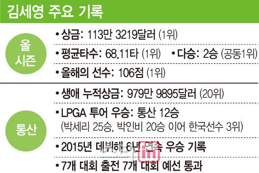 김세영 주요 기록. (사진=이데일리 문승용 기자)