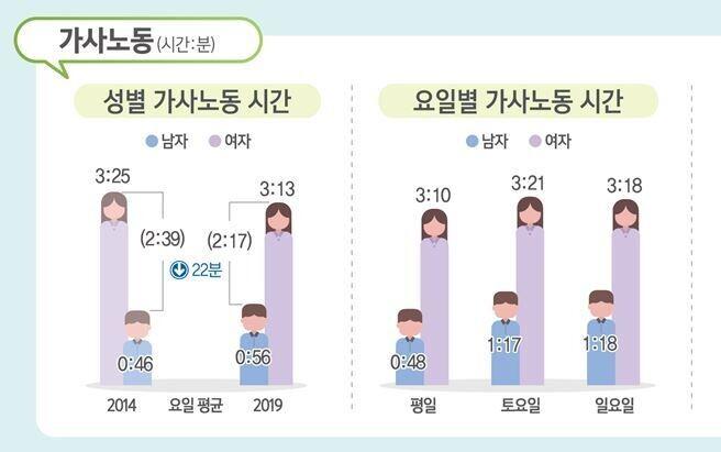 통계청 '2019 생활시간조사' 자료