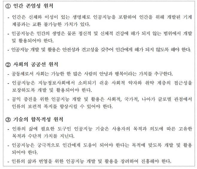 국가 인공지능 윤리기준(안) 3대 기본원칙 (과학기술정보통신부 제공) 2020.11.27 /뉴스1