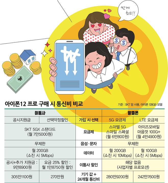 아이폰12 프로 구매 시 통신비 비교 /그래픽=김은옥 기자