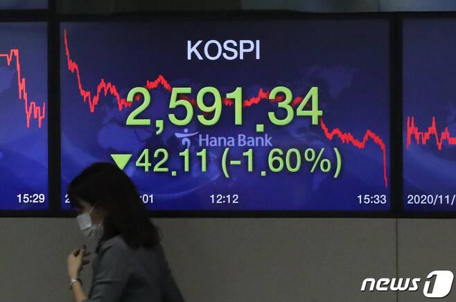 코스피가 사흘 만에 하락한 30일 오후 서울 중구 하나은행 딜링룸에 코스피지수가 보이고 있다. 이날 코스피지수는 거래일보다 42.11포인트(1.60%) 내린 2,591.34로 거래를 마쳤다. 코스닥지수는 0.55포인트(0.06%) 오른 886.11에 마감했으며, 원/달러 환율은 3.3원 오른 1,106.5원으로 장을 마쳤다. 2020.11.30/뉴스1 © News1 이성철 기자