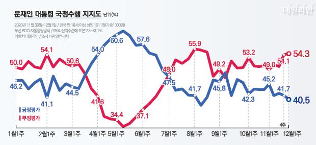 데일리안이 여론조사 전문기관 알앤써치에 의뢰해 실시한 12월 첫째 주 정례조사에 따르면, 문 대통령 국정수행에 대한 긍정평가는 40.5% 부정평가는 54.3%다. ⓒ데일리안 박진희 그래픽 디자이너
