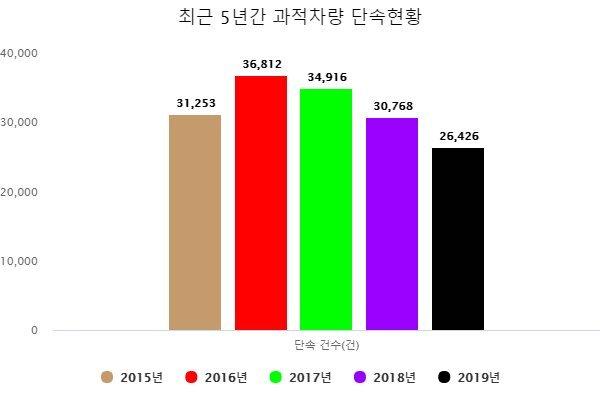 [자료 한국도로공사]