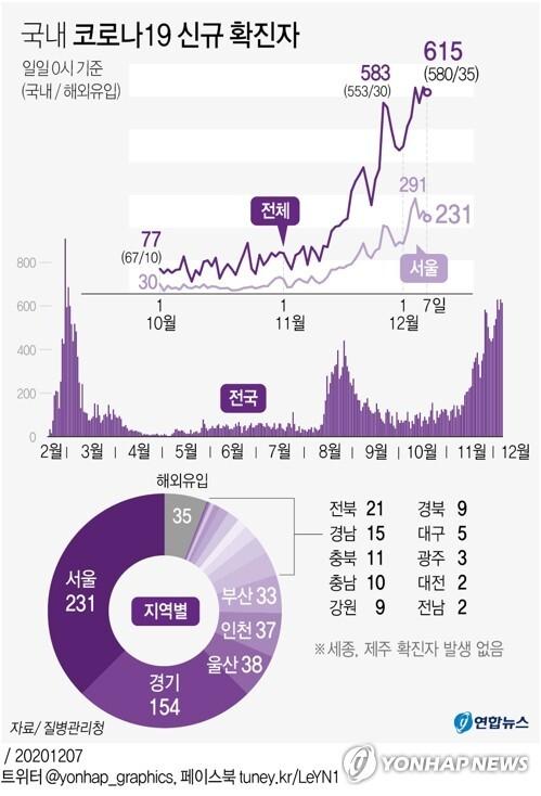 [그래픽] 국내 코로나19 신규 확진자 (서울=연합뉴스) 이재윤 기자 = yoon2@yna.co.kr