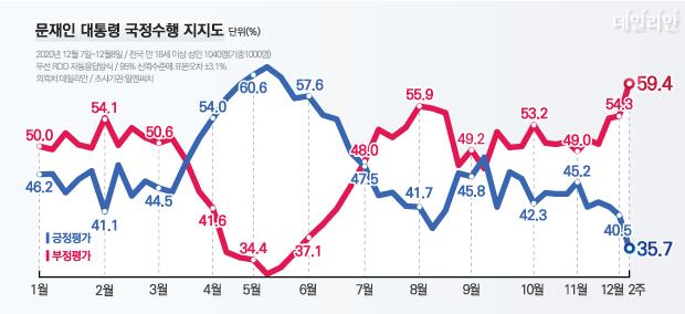 데일리안이 여론조사 전문기관 알앤써치에 의뢰해 실시한 12월 둘째 주 정례조사에 따르면, 문 대통령 국정수행에 대한 긍정평가는 35.7%, 부정평가는 59.4%다. ⓒ데일리안 박진희 그래픽디자이너