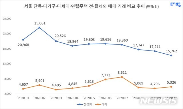 [서울=뉴시스](제공 = 다방) 2020.12.09.