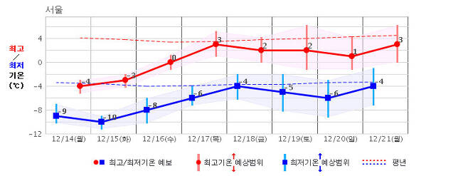 다음주에는 올 겨울 들어 가장 추운 날이 계속 이어질 전망이다. 기상청 제공