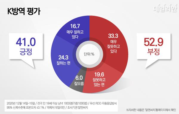 """데일리안이 알앤써치에 의뢰해 지난 14~15일 이틀간 설문한 결과에 따르면, 우리 국민 52.9%는 K방역과 관련해 """"잘못하고 있다""""고 답했다. ⓒ데일리안 박진희 그래픽디자이너"""
