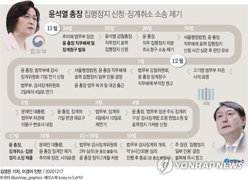 [그래픽] 윤석열 총장 집행정지 신청·징계취소 소송 제기 (서울=연합뉴스) 장예진 기자 = jin34@yna.co.kr