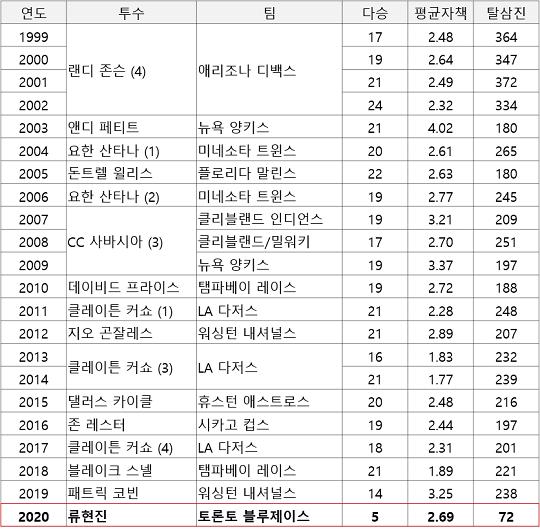 역대 워렌스판상 수상자 명단