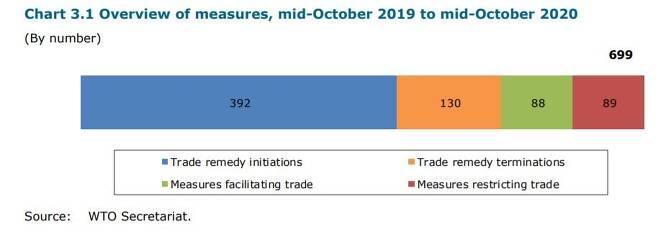 일반 무역조치 통계(2019년 10월∼2020년 10월) [WTO 보고서 발췌. 재판매 및 DB 금지]