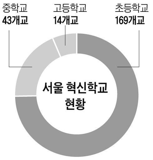 서울 혁신학교 현황
