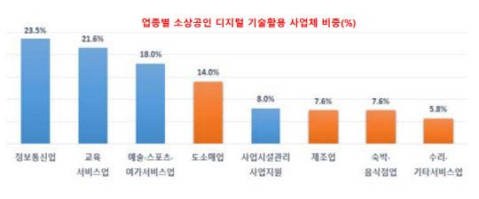 업종별 소상공인 디지털기술 활용 사업체 비중 <출처:소상공인진흥공단>