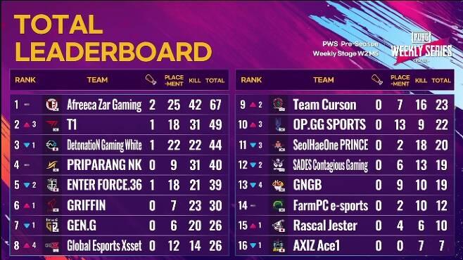 PWS 동아시아 프리시즌 위클리 스테이지 2주 1일차 경기 결과(사진=중계화면 캡처).