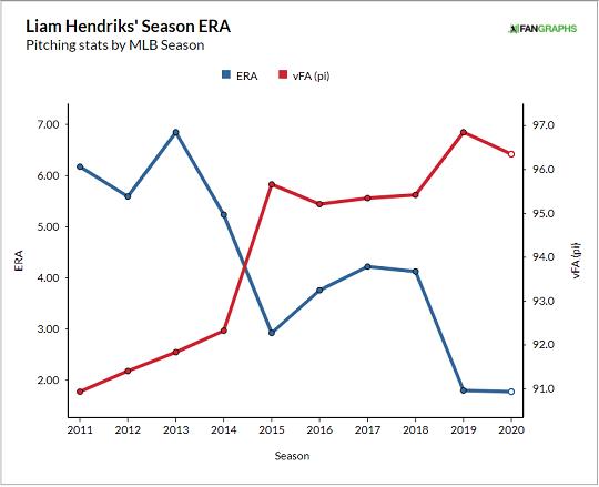 [그래프] 헨드릭스의 연도별 패스트볼 평균구속 변화(빨간색)와 평균자책점 변화(파란색). 불펜으로 전환한 첫 시즌인 2015년 패스트볼 평균 구속이 95마일까지 빨라진 데 이어, 마무리를 맡게 된 2019년 96마일대로 한 단계 더 빨라진 점을 확인할 수 있다. 그리고 헨드릭스의 구속 상승은 평균자책점의 하락으로 이어졌다(자료=팬그래프닷컴)