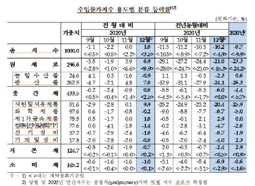 수입물가 지수 등락률. (자료=한국은행)