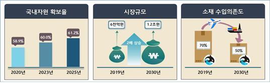 해양바이오 산업 활성화 기본계획 비전 및 추진전략(해양수산부 제공)© 뉴스1