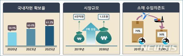 [서울=뉴시스] 해양바이오 산업 활성화 기본계획.