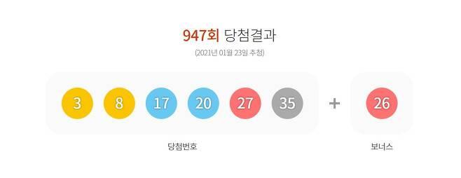 제947회 로또6/45 당첨번호 © 뉴스1(동행복권 갈무리)