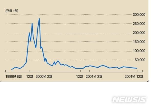 [서울=뉴시스] 코스닥 상장사였던 새롬기술의 주가 변동 그래프(자료제공 = 전국투자자교육협의회)