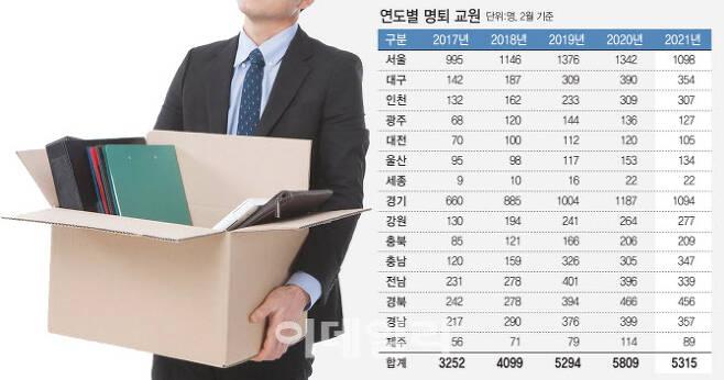 2017~2021년 15개 시도교육청 2월 교원명퇴자 현황(자료: 각 시도교육청, 그래픽=이미나 기자)