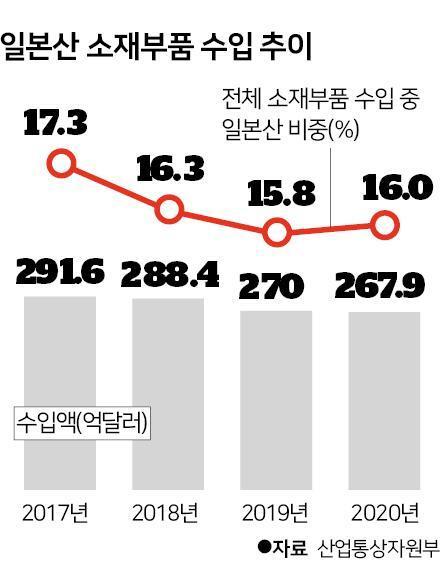 시각물_일본산 소재부품 수입 추이