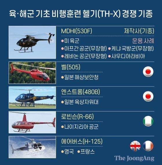육·해군 기초 비행훈련 헬기(TH-X) 경쟁 기종. 그래픽=신재민 기자 shin.jaemin@joongang.co.kr