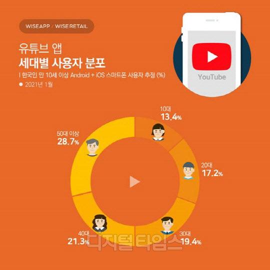 앱·리테일 분석 서비스 와이즈앱·와이즈리테일이 이 같은 내용이 포함된 지난 1월 기준 유튜브 애플리케이션(앱)의 사용자·사용시간을 23일 발표했다. 와이즈앱 제공