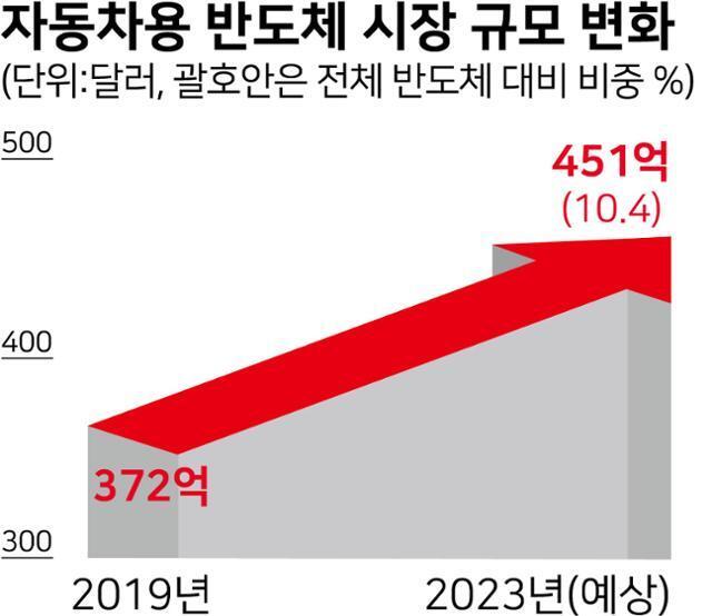 시각물_자동차용 반도체 시장 규모 변화