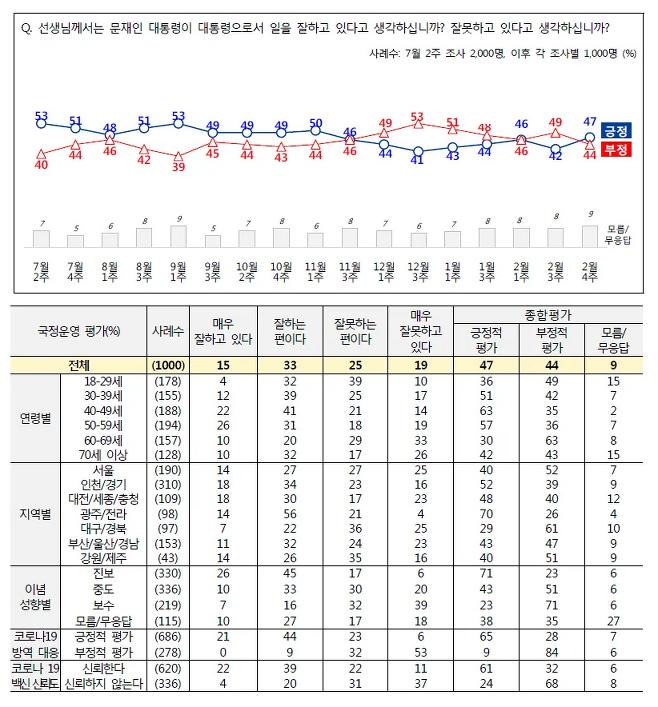 2021년 2월4주 전국지표조사 결과 ⓒ NBS 제공