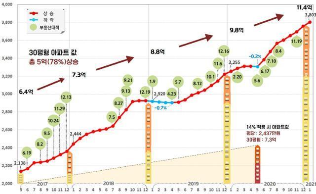 정부의 부동산 대책 발표에 따른 서울 아파트 평당 시세 변동 추이. 경실련 제공