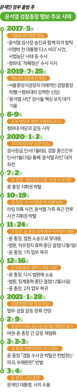 시각물_윤석열 검찰총장 행보·주요 사태
