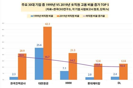 주요 기업 여성 고용비율 증가 현황.