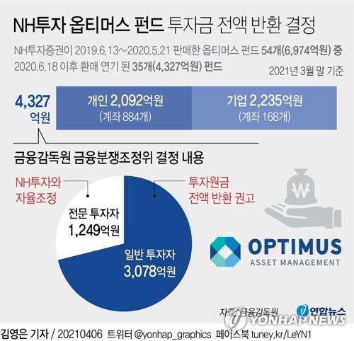 [그래픽] NH투자 옵티머스 펀드 투자금 전액 반환 결정 (서울=연합뉴스) 김영은 기자 = 0eun@yna.co.kr      트위터 @yonhap_graphics  페이스북 tuney.kr/LeYN1