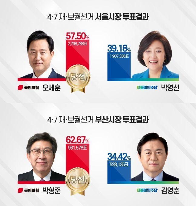 4·7 서울·부산시장 보궐선거 개표 결과 ⓒ데일리안 박진희 그래픽디자이너