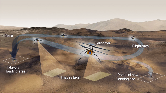 NASA의 화성 헬기 인저뉴어티의 비행 개념도.(출처= NASA/JPL-Caltech)