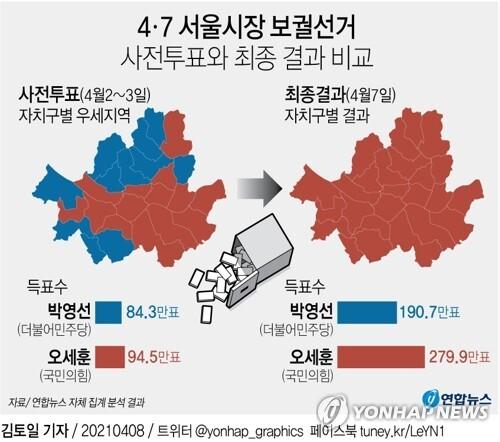 [그래픽] 4ㆍ7 서울시장 보궐선거 사전투표와 최종 결과 비교 [연합뉴스 자료그래픽]