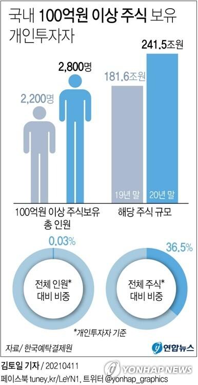 [그래픽] 국내 100억원 이상 주식 보유 개인투자자 (서울=연합뉴스) 김토일 기자 kmtoil@yna.co.kr