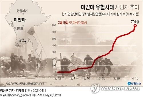 [그래픽] 미얀마 유혈사태 사망자 추이 (서울=연합뉴스) 김토일 기자 kmtoil@yna.co.kr