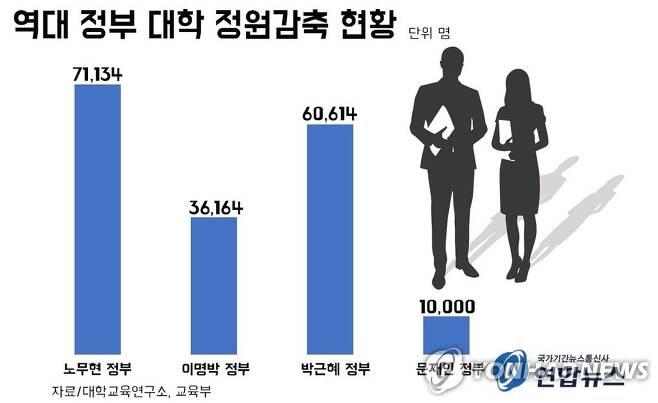 역대 정부 대학 정원 감축 현황 [제작 정유민 인턴기자]