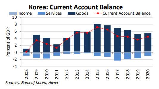 미국 재무부가 이번 환율보고서를 통해 내놓은 한국의 경상수지 추이. (출처=미국 재무부)