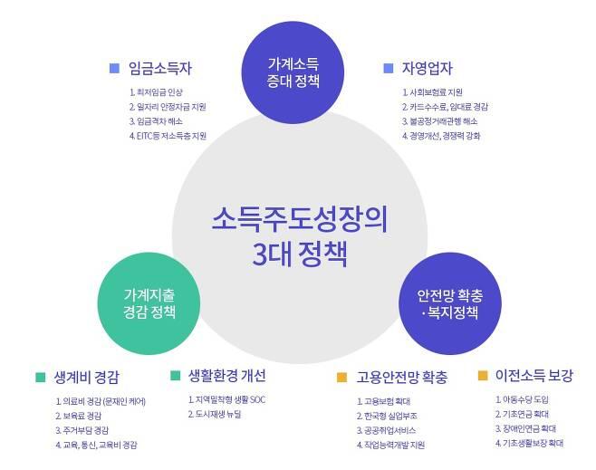 ▶ 출처: 소득주도성장특별위원회