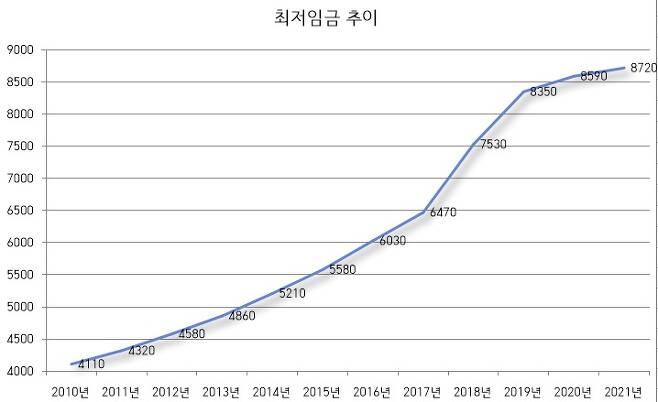 ▶ 출처: 최저임금위원회, 단위: 원