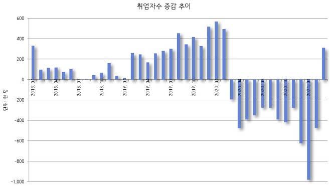 ▶ 출처: 통계청