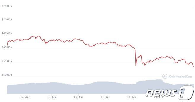비트코인 최근 7거래일 가격 변동 추이 - 코인마켓캡 갈무리