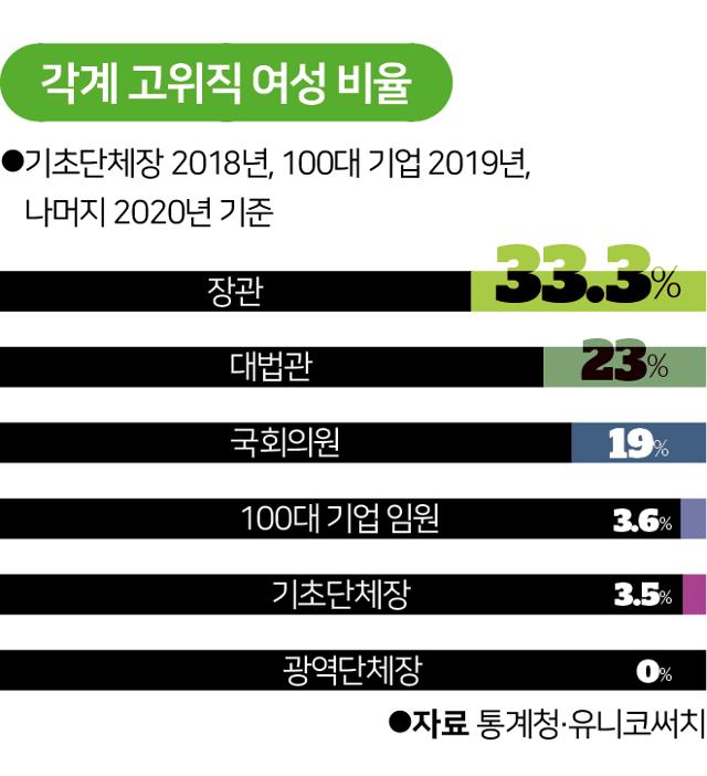 시각물_각계 고위직 여성 비율.png