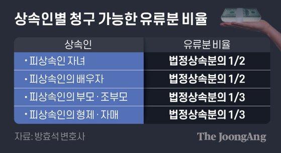 상속인별 청구 가능한 유류분 비율. 그래픽=김은교 kim.eungyo@joongang.co.kr