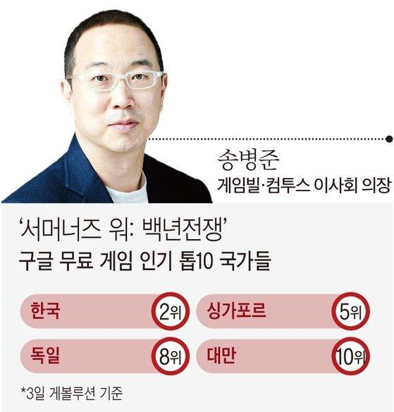 송병준 게임빌·컴투스 이사회 의장과 신작 '백년전쟁' 국가별 인기 순위.