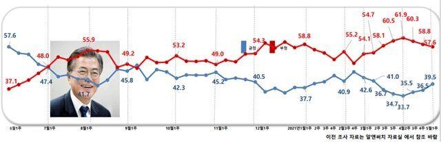 데일리안이 여론조사 전문기관 알앤써치에 의뢰해 실시한 5월 첫째 주 정례조사에서 문재인 대통령 국정수행에 대한 긍정평가는 39.5%, 부정평가는 57.6%로 나타났다. ⓒ알앤써치