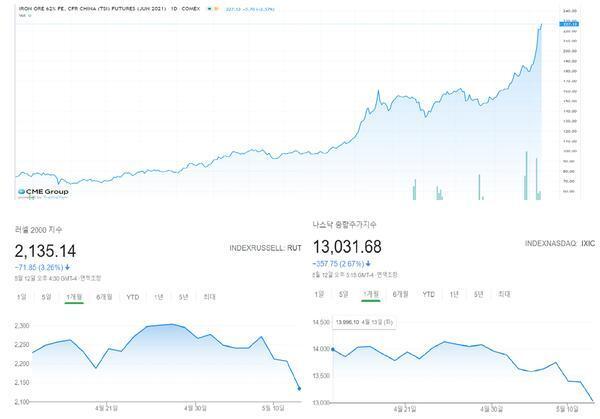 치솟는 철광석 선물(6월물 기준, 2020년 3월~2021년 5월 12일 현지시간) 가격과 급락하는 러셀2000·나스닥 종합주가지수(최근 한 달간 흐름) [데이터 출처 = 시카고상품거래소(CME)]
